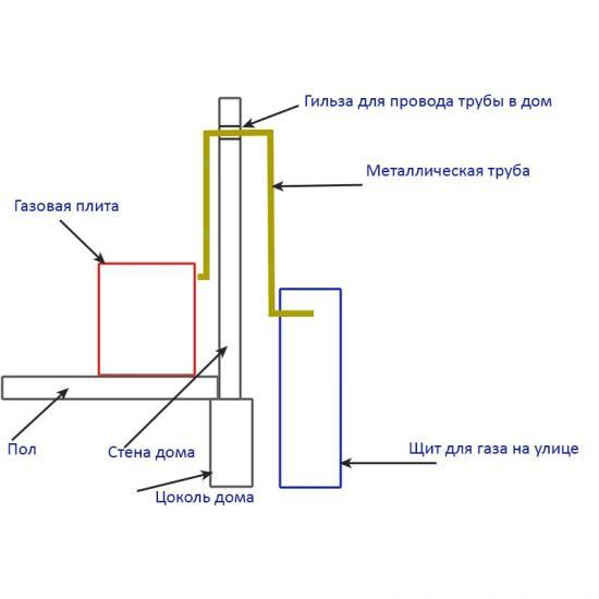 Как сделать газовую плиту на даче